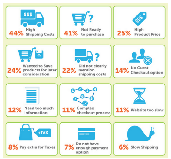 reasons for AB of carts - 8 Most Common Reasons for Shopping Cart Abandonment