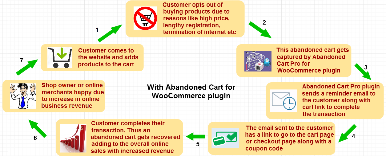with image-WooCommerce store with and without Abandoned Cart Pro plugin