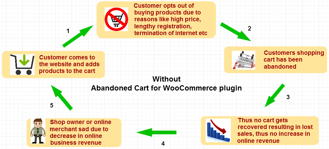 WooCommerce store with and without Abandoned Cart plugin