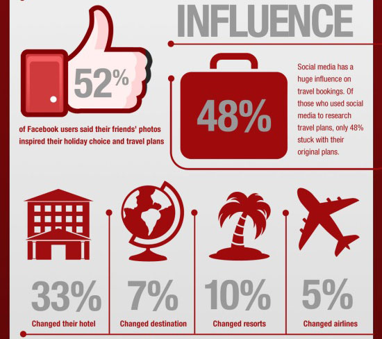 strategies to increase revenue for Online Travel Agencies- Stats of people getting influenced by Social media