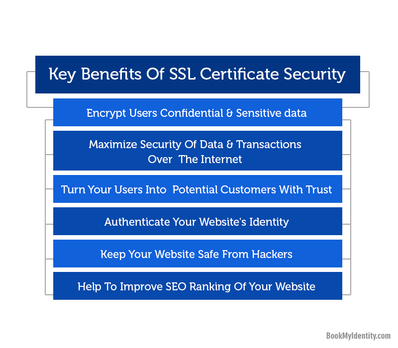 Published blog SSL Certificates 5 Benefits For Online Business-15 ways in which Ecommerce Businesses can boost their Conversion Rate