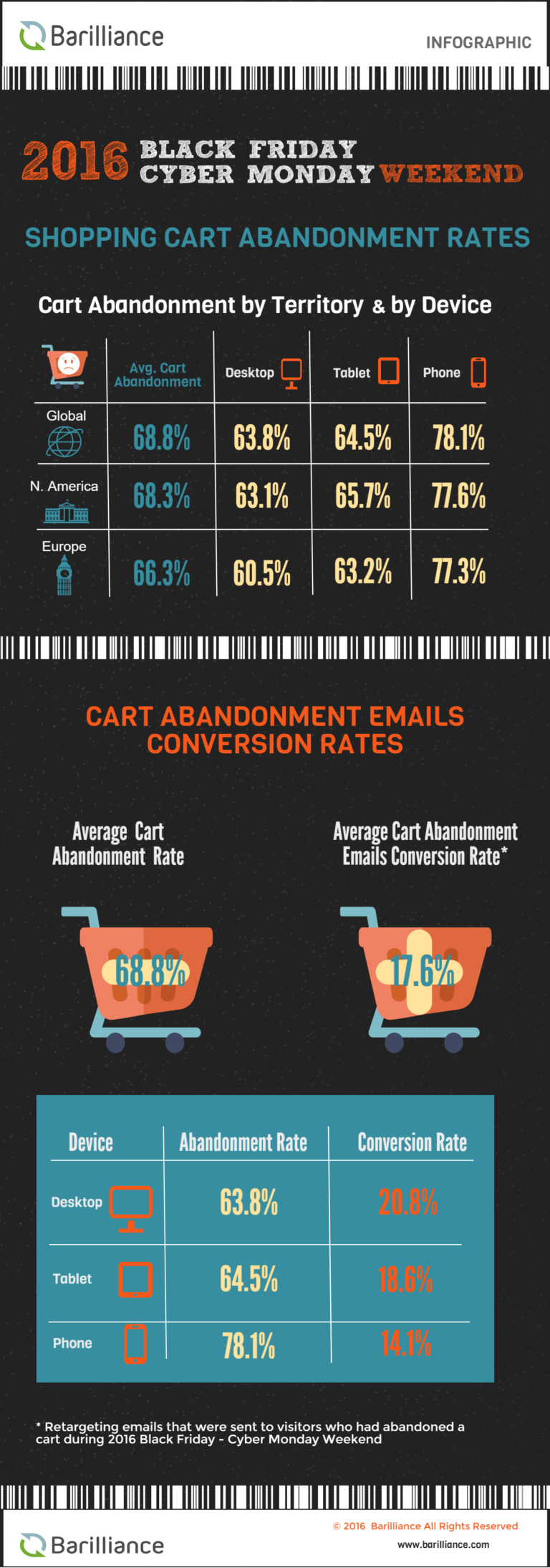 Shopping cart abandonment rates on 2016 black friday cyber monday weekend 768x2188 - A look at different ways & solutions available for cart abandonment