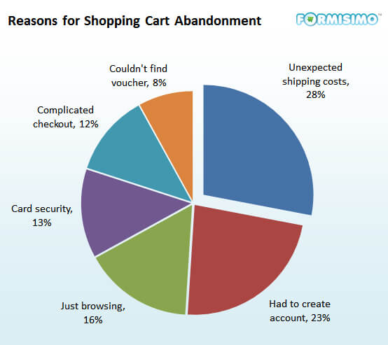 Reasons for Abandoned Shopping Cart