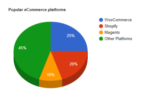 The popularity of WooCommerce websites